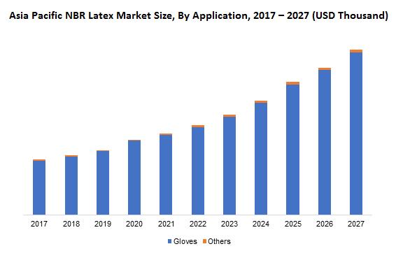 Asia Pacific NBR Latex Market