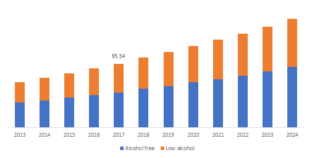 China Non-Alcoholic Beer Market, By Product, 2013 – 2024 (USD Million)