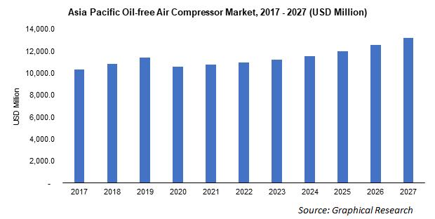 Asia Pacific Oil-free Air Compressor Market