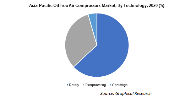 Asia Pacific Oil-free Air Compressors Market, By Technology