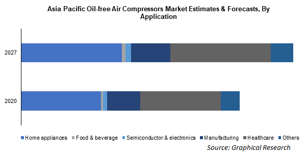 Asia Pacific Oil-free Air Compressors Market Estimates & Forecasts, By Application