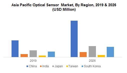Asia Pacific Optical Sensor Market