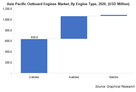 Asia Pacific Outboard Engines Market, By Engine Type