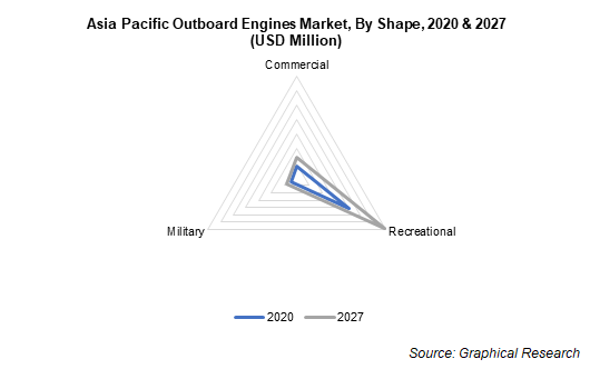 Asia Pacific Outboard Engines Market, By Shape