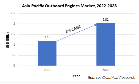 Asia Pacific Outboard Engines Market