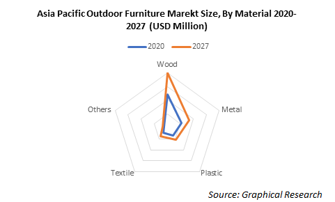 Asia Pacific Outdoor Furniture Marekt Size, By Material