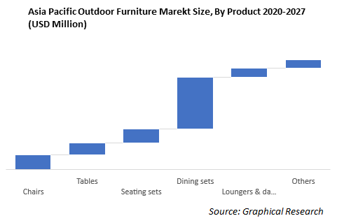 Asia Pacific Outdoor Furniture Marekt Size, By Product