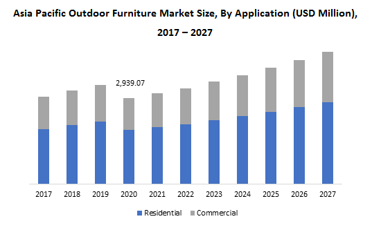 Asia Pacific Outdoor Furniture Market