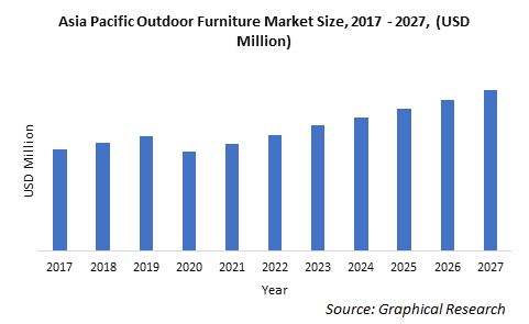 Asia Pacific Outdoor Furniture Market Size