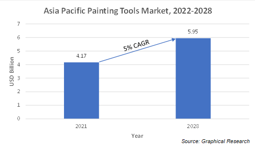 Asia Pacific Painting Tools Market