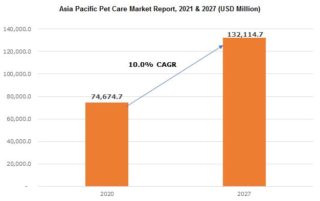 Asia Pacific Pet Care Market