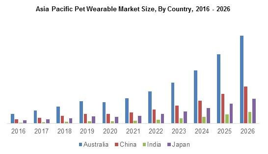Asia Pacific Pet Wearable Market