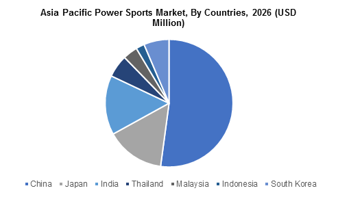 Asia Pacific Power Sports Market
