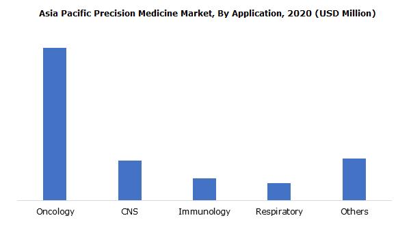 Asia Pacific Precision Medicine Market, By Application