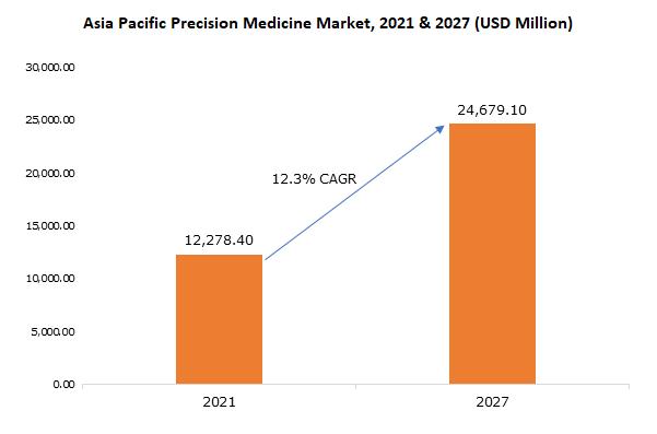 Asia Pacific Precision Medicine Market