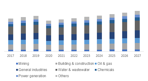 Asia Pacific Pumps Market Size, By Application, 2017 – 2027 (USD Billion)