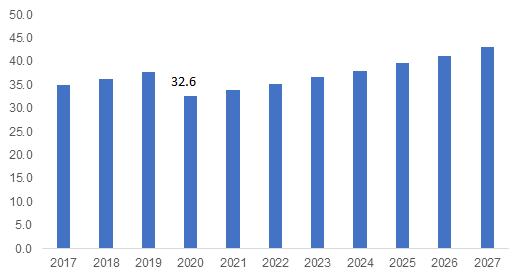 Asia Pacific Pumps Market Size, 2017 – 2027 (USD Billion)