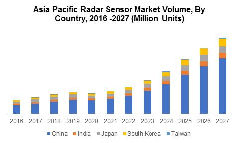 Asia Pacific Radar Sensor Market Volume, By Country