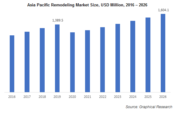 Asia Pacific Remodeling Market