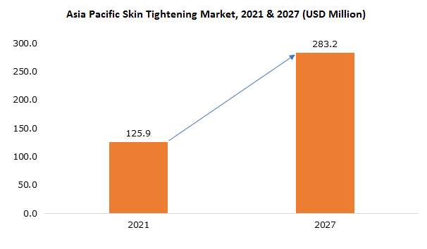Asia Pacific Skin Tightening Market