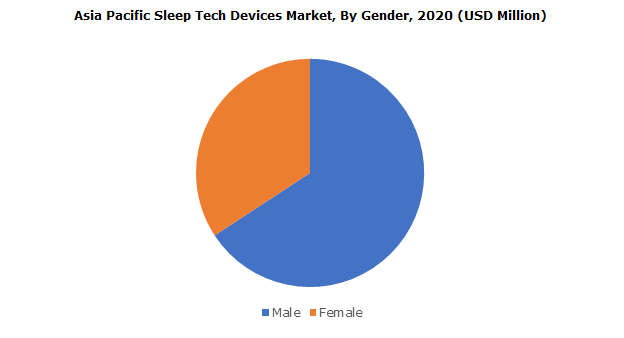 Asia Pacific Sleep Tech Devices Market