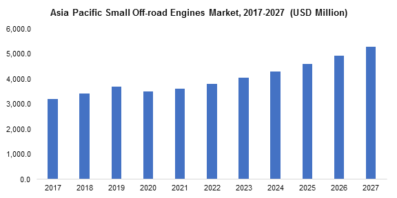 Asia Pacific Small Off-road Engines Market
