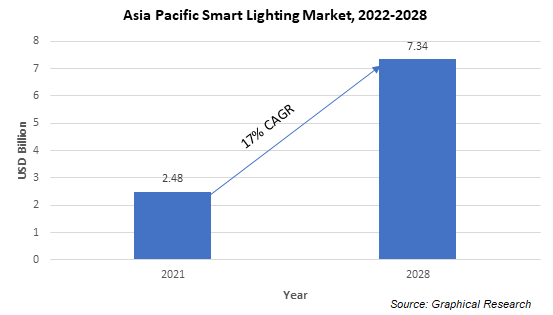 Asia Pacific Smart Lighting Market