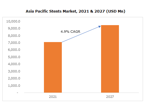 Asia Pacific Stents Market