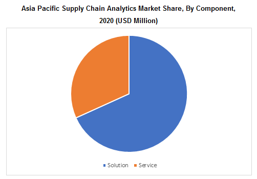 Asia Pacific Supply Chain Analytics Market Share, By Component