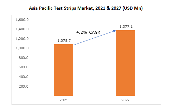 Asia Pacific Test Strips Market