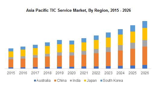 Asia Pacific TIC Service Market