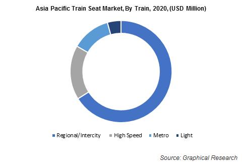 Asia Pacific Train Seat Market, By Train