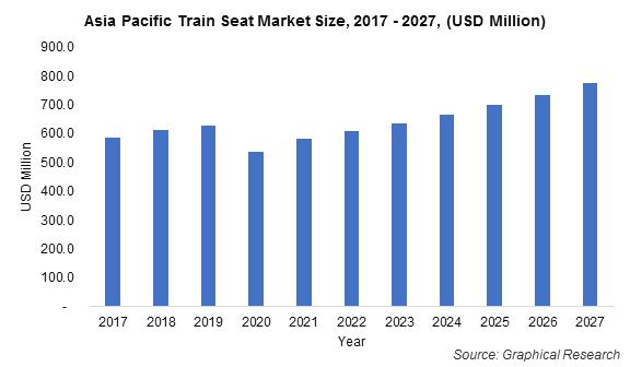 Asia Pacific Train Seat Market