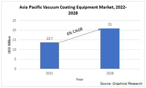 Asia Pacific vacuum coatings equipment market