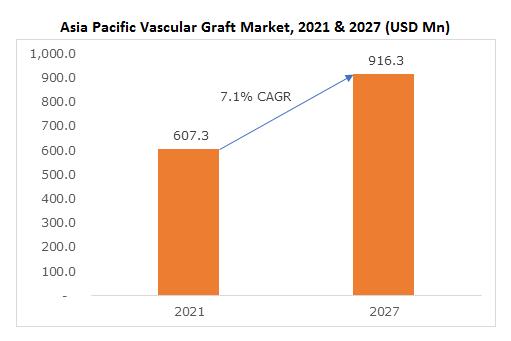 Asia Pacific Vascular Graft Market