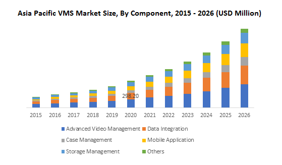 Asia Pacific VMS Market Size, By Component