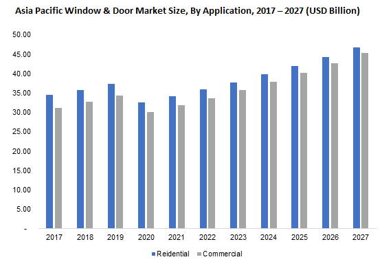 Asia Pacific Window & Door Market By Application