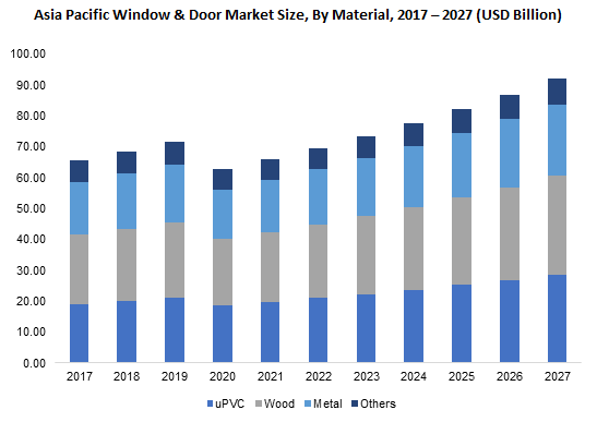 Asia Pacific Window & Door Market By Material