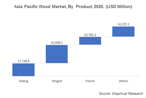 Asia Pacific Wood Market, By  Product