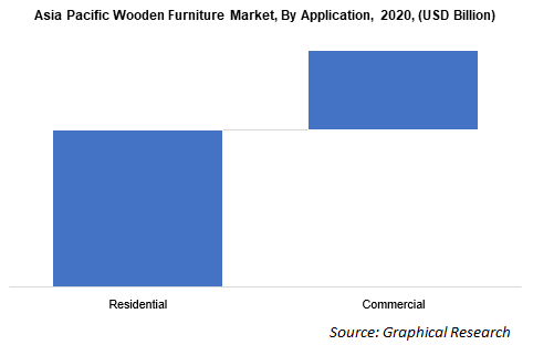 Asia Pacific Wooden Furniture Market, By Application