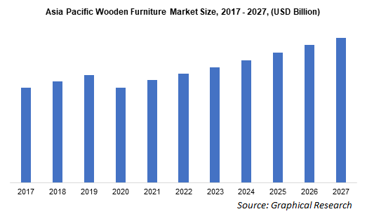 Asia Pacific Wooden Furniture Market Size