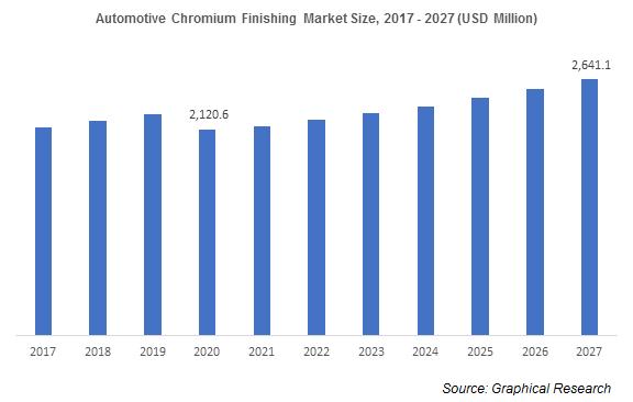 Automotive Chromium Finishing Market