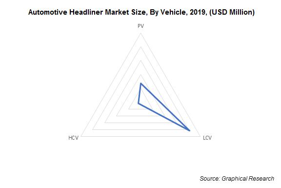 Automotive Headliner Market