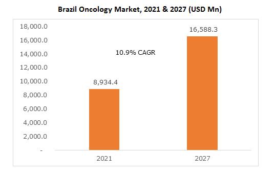 Brazil Oncology Market