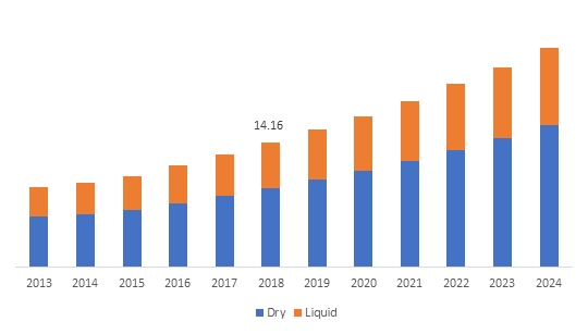 Bulgaria Biofertilizers, Biopesticides, and Biostimulants Market, By Form, 2013 – 2024 (USD Million)