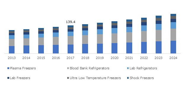 China Biomedical Refrigerators and Freezers Market, By Product, 2013 – 2024 (USD Million)