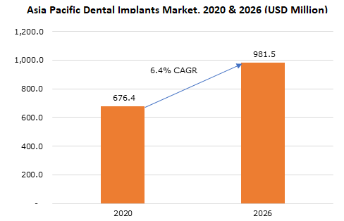China Dental Implants Market, By End-use, 2013 – 2024 (USD Million)