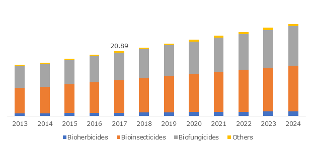 Egypt Biopesticide Market, By Product, 2013 – 2024 (USD Million)