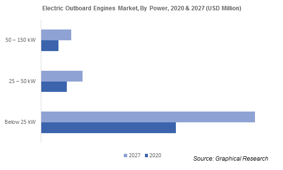 Electric Outboard Engines Market
