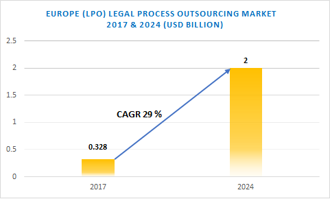 Europe LPO market